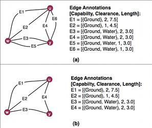 Figure 7. (a) Part of the initial abstraction for cluster C1. (b) Strong dominance removes edges E5 (dominated by E3) and E6 (dominated by E4).